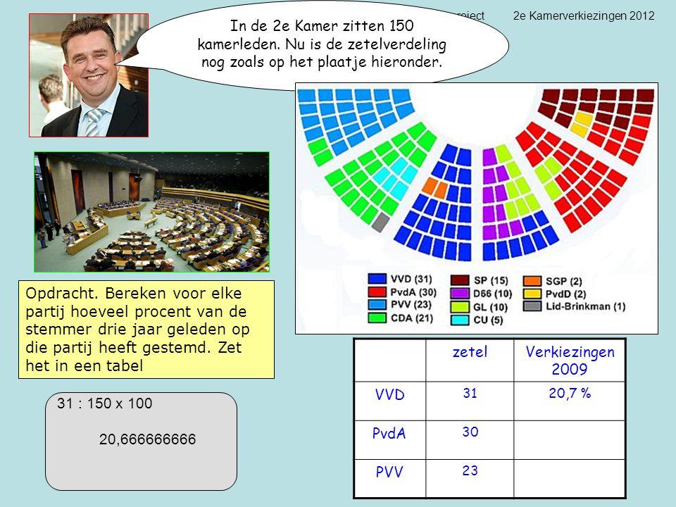 project 2e Kamerverkiezingen 2012 In de 2e Kamer zitten 150 kamerleden. Nu is de zetelverdeling nog zoals op het plaatje hieronder. Opdracht. Bereken