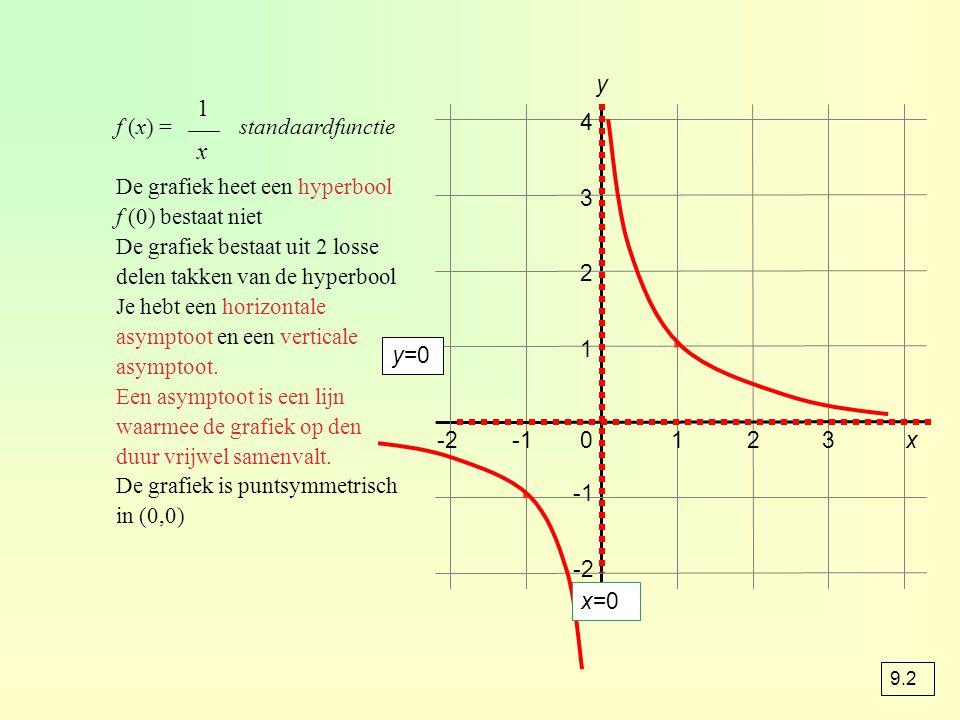 f (x) = standaardfunctie De grafiek heet een hyperbool f (0) bestaat niet De grafiek bestaat uit 2 losse delen takken van de hyperbool Je hebt een hor