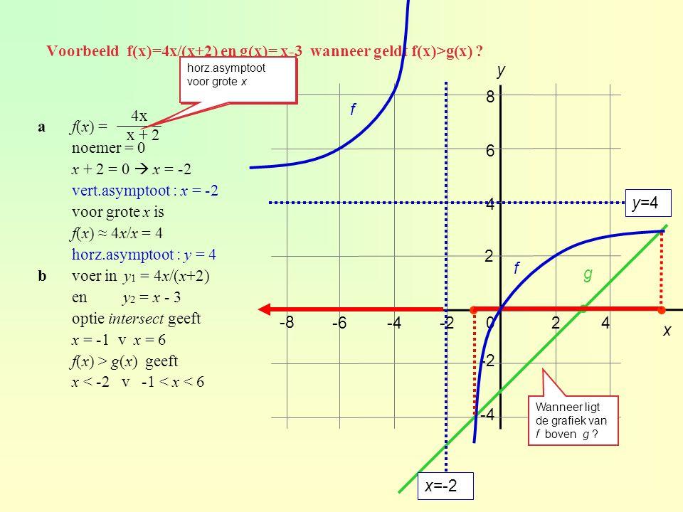 af(x) = noemer = 0 x + 2 = 0  x = -2 vert.asymptoot : x = -2 voor grote x is f(x) ≈ 4x/x = 4 horz.asymptoot : y = 4 bvoer in y 1 = 4x/(x+2) en y 2 =