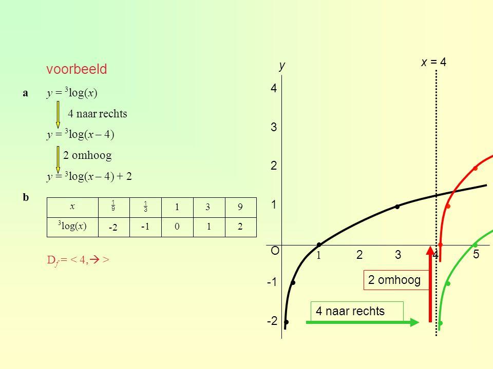voorbeeld ay = 3 log(x) 4 naar rechts y = 3 log(x – 4) 2 omhoog y = 3 log(x – 4) + 2 b D f = 210 -2 3 log(x) 931   x O y 5 1 234 1 2 3 4 -2 x = 4 4