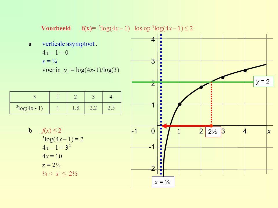 Voorbeeld f(x)= 3 log(4x – 1) los op 3 log(4x – 1) ≤ 2 0234 1 1 2 3 4 x -2 ∙ ∙ ∙ ∙ 2,52,21,8 1 3 log(4x - 1) 432 1x averticale asymptoot : 4x – 1 = 0