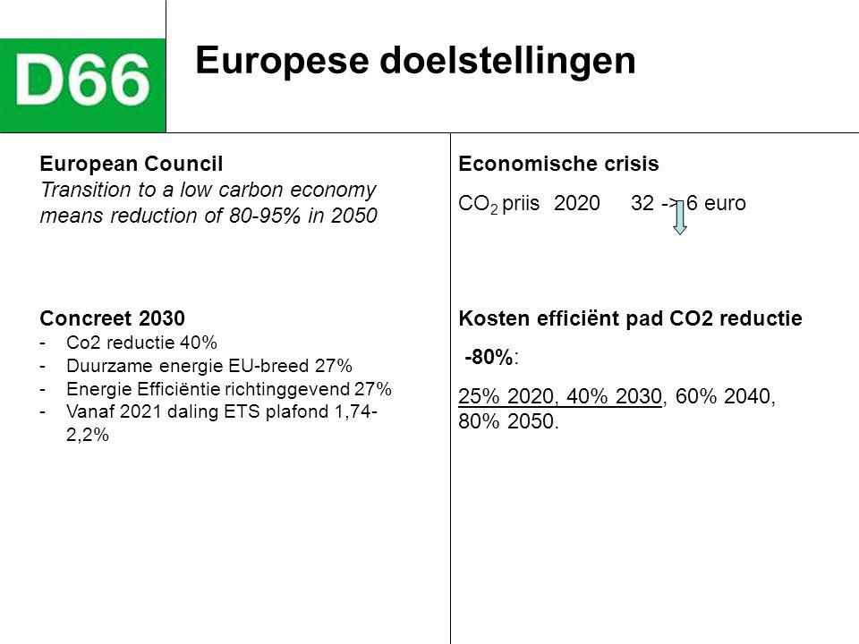 Europese doelstellingen Economische crisis CO 2 priis 2020 32 -> 6 euro Kosten efficiënt pad CO2 reductie -80%: 25% 2020, 40% 2030, 60% 2040, 80% 2050
