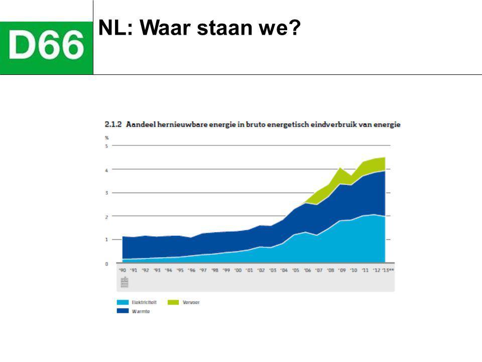 NL: Waar staan we.– ivm EU Het gemiddelde Europa: 14,1 procent.