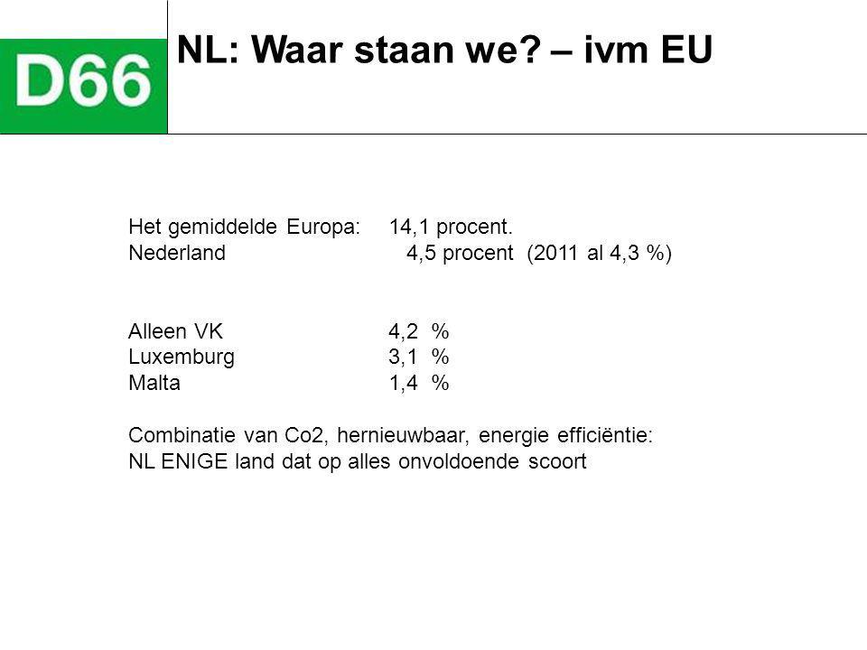 NL: Waar staan we? – ivm EU Het gemiddelde Europa: 14,1 procent. Nederland 4,5 procent (2011 al 4,3 %) Alleen VK4,2 % Luxemburg 3,1 % Malta 1,4 % Comb