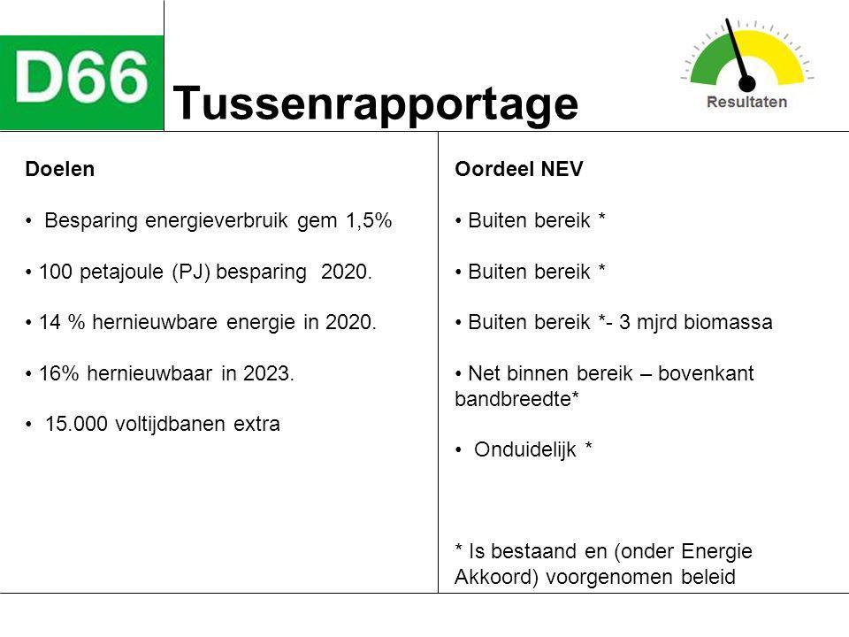 Tussenrapportage Doelen Besparing energieverbruik gem 1,5% 100 petajoule (PJ) besparing 2020. 14 % hernieuwbare energie in 2020. 16% hernieuwbaar in 2
