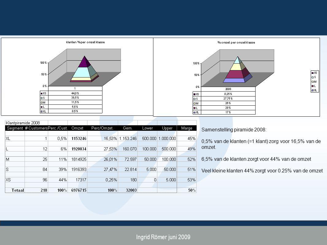 Ingrid Römer juni 2009 Samenstelling piramide 2008: 0,5% van de klanten (=1 klant) zorg voor 16,5% van de omzet. 6,5% van de klanten zorgt voor 44% va