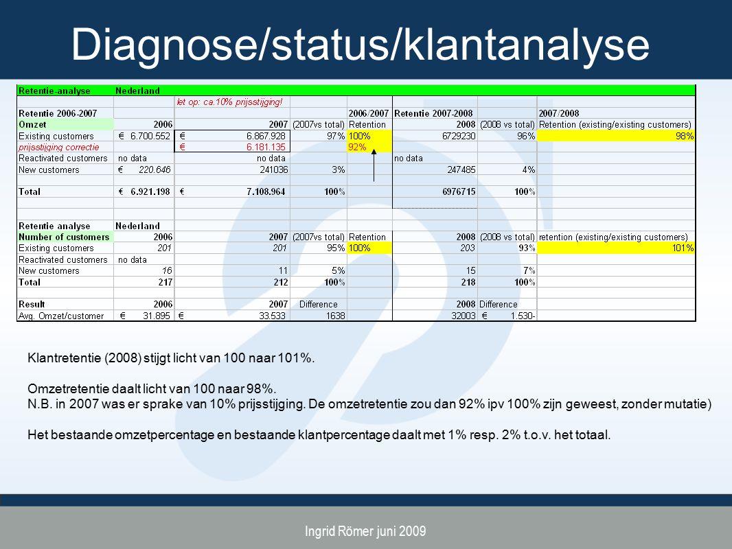 Ingrid Römer juni 2009 Diagnose/status/klantanalyse Klantretentie (2008) stijgt licht van 100 naar 101%. Omzetretentie daalt licht van 100 naar 98%. N