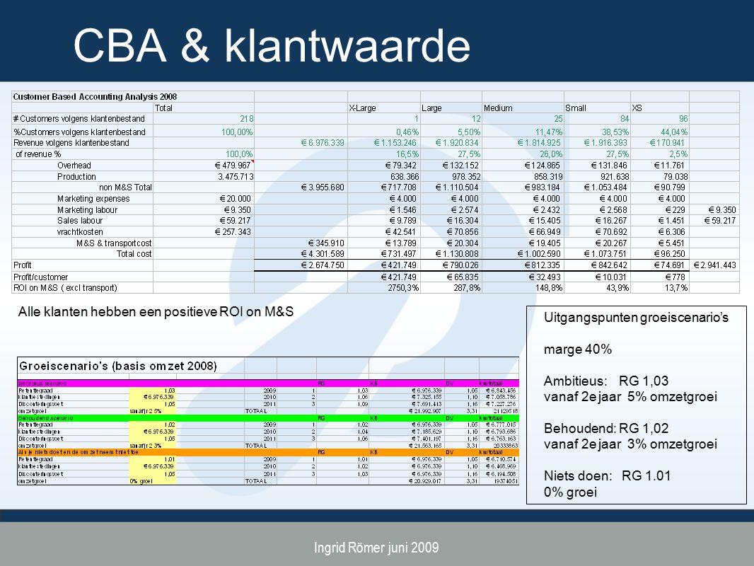 Ingrid Römer juni 2009 CBA & klantwaarde Alle klanten hebben een positieve ROI on M&S Uitgangspunten groeiscenario's marge 40% Ambitieus: RG 1,03 vanaf 2e jaar 5% omzetgroei Behoudend: RG 1,02 vanaf 2e jaar 3% omzetgroei Niets doen: RG 1.01 0% groei