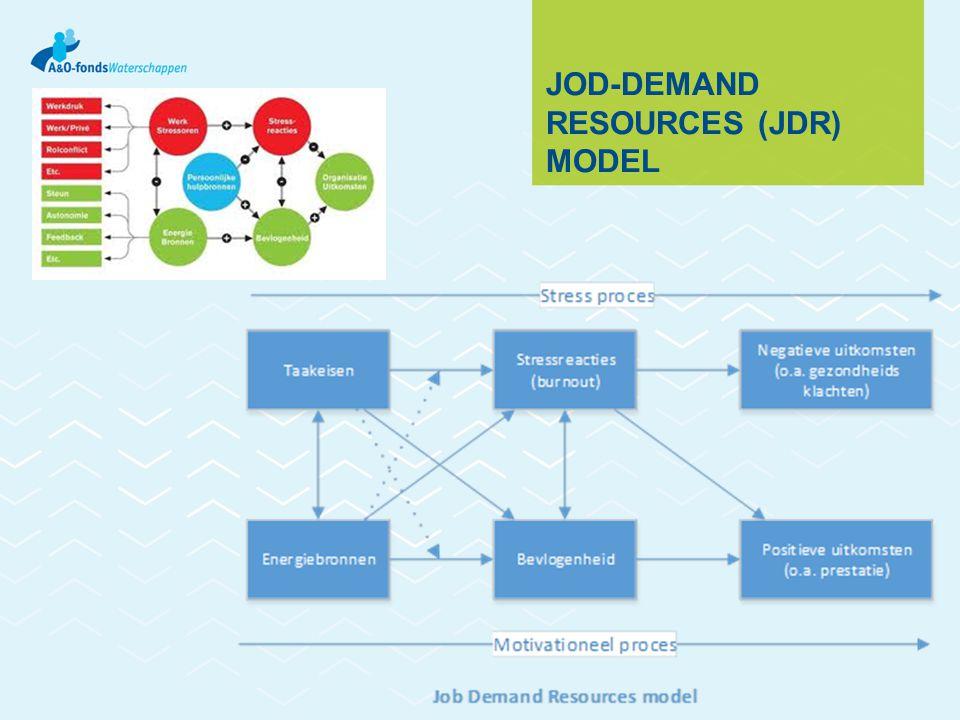 JOD-DEMAND RESOURCES (JDR) MODEL