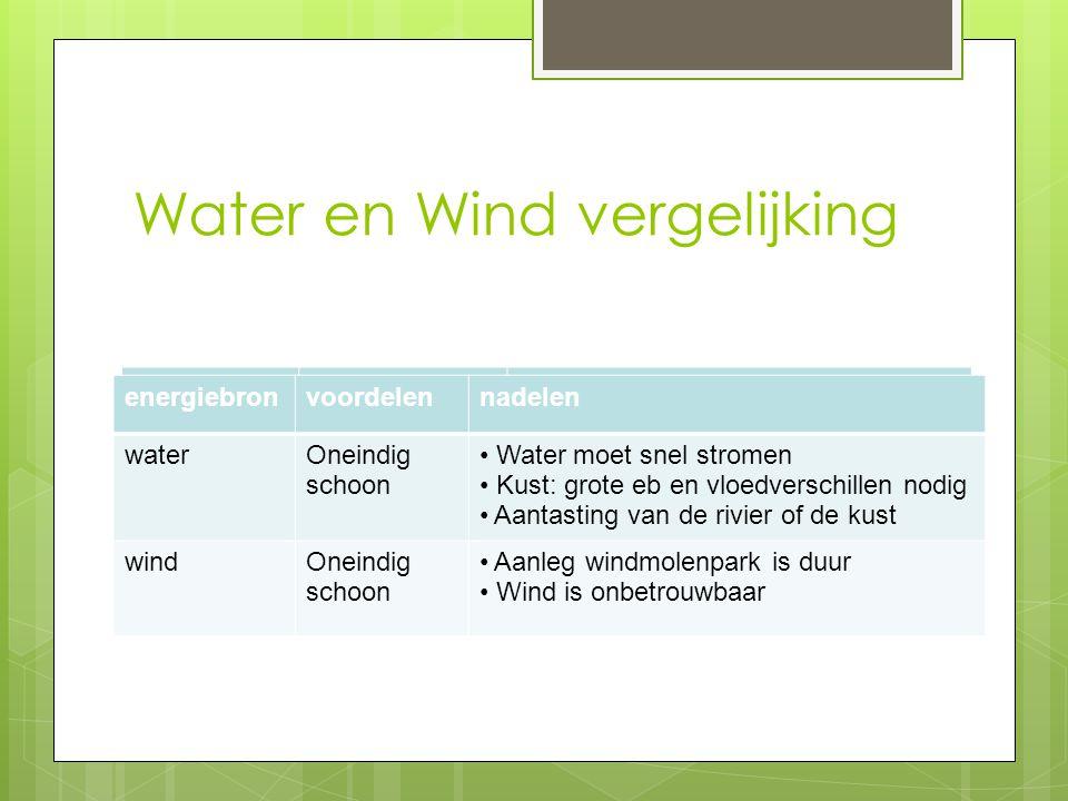 Water en Wind vergelijking energiebronvoordelennadelen water1123123 wind11212 energiebronvoordelennadelen waterOneindig schoon Water moet snel stromen