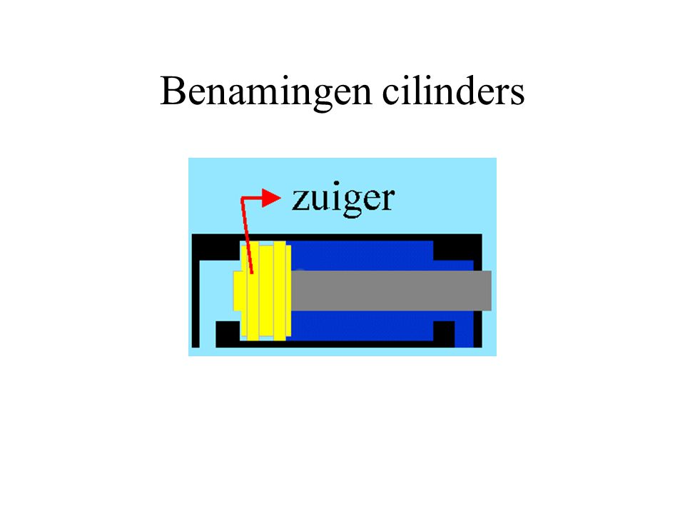 Benamingen cilinders