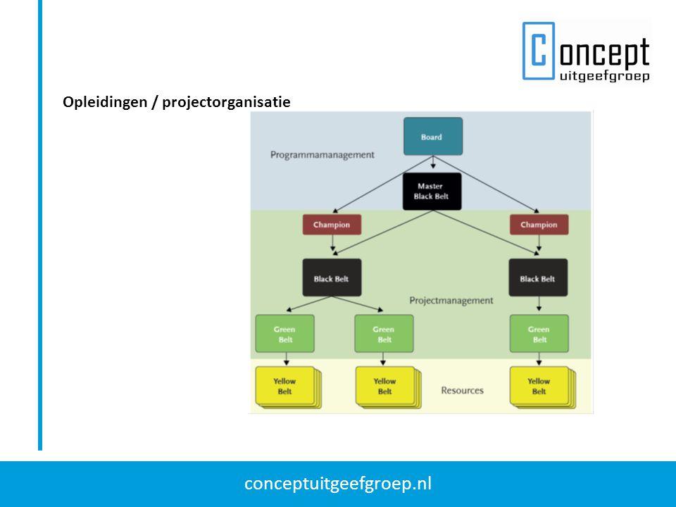 conceptuitgeefgroep.nl Opleidingen / projectorganisatie