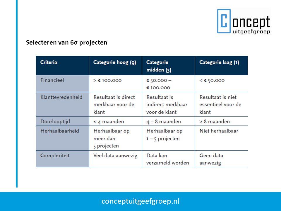 conceptuitgeefgroep.nl Selecteren van 6σ projecten