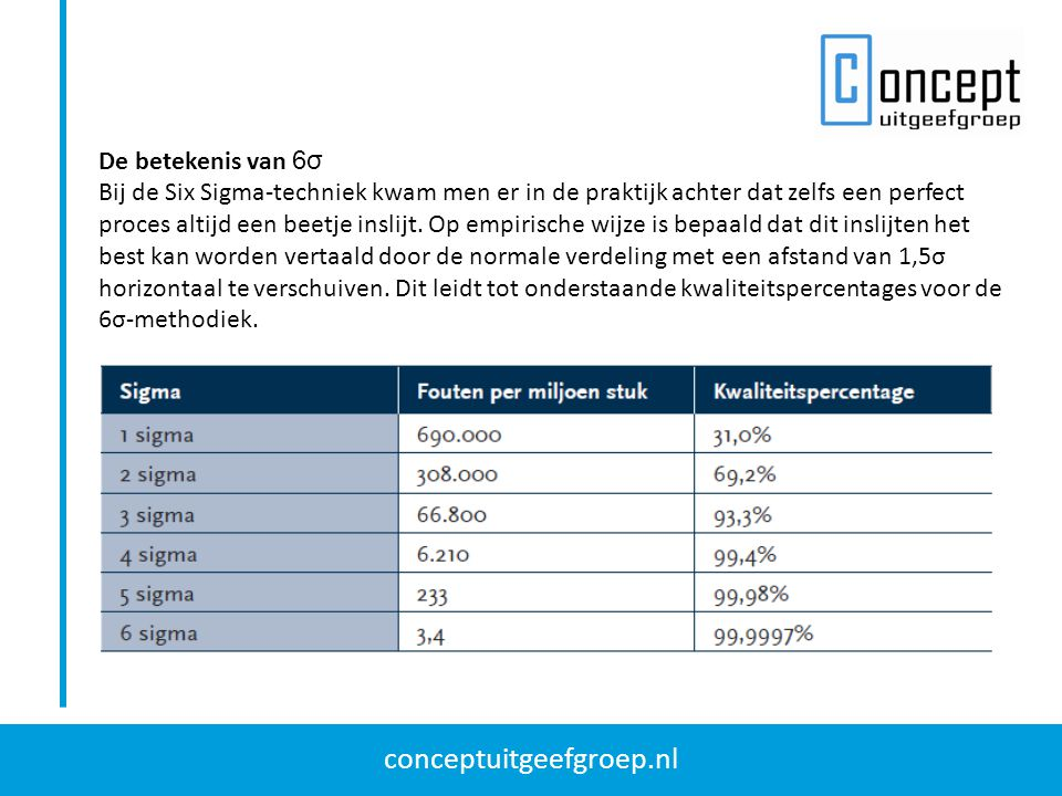 conceptuitgeefgroep.nl De betekenis van 6σ Bij de Six Sigma-techniek kwam men er in de praktijk achter dat zelfs een perfect proces altijd een beetje