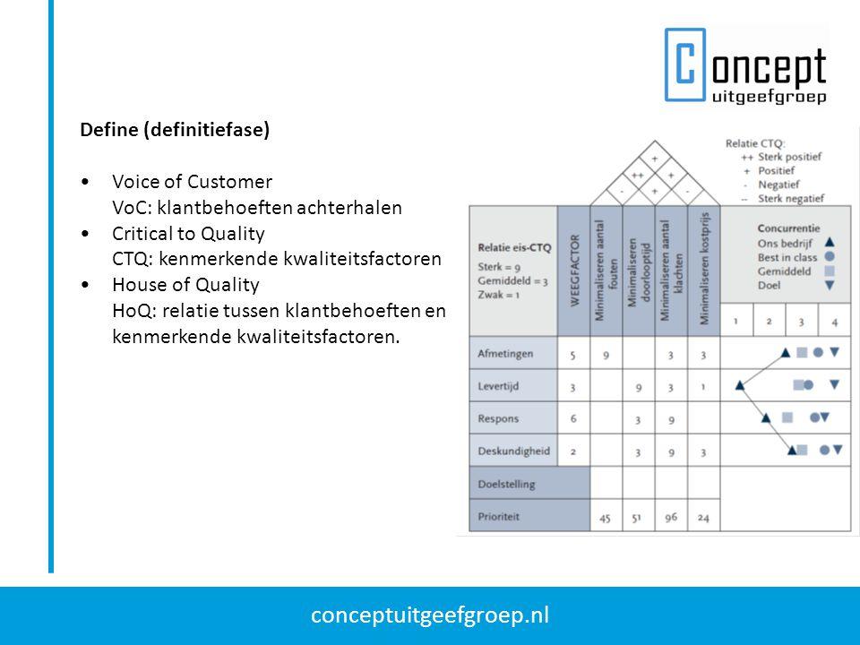 conceptuitgeefgroep.nl Define (definitiefase) Voice of Customer VoC: klantbehoeften achterhalen Critical to Quality CTQ: kenmerkende kwaliteitsfactore