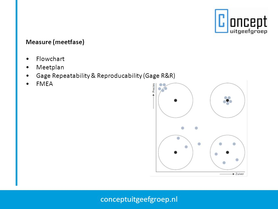 conceptuitgeefgroep.nl Measure (meetfase) Flowchart Meetplan Gage Repeatability & Reproducability (Gage R&R) FMEA