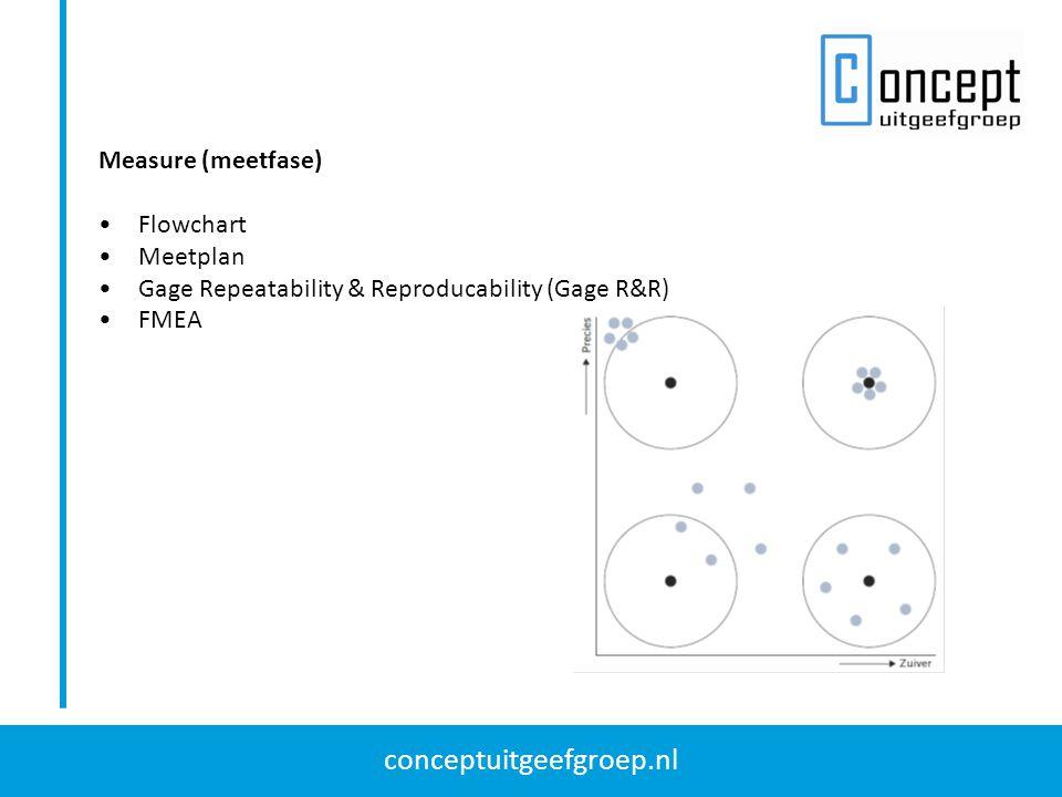 conceptuitgeefgroep.nl Analyze (analysefase) Visgraatdiagram Regression (regressieanalyse) Design of experiments (DoE): 1.Breng het proces in kaart, inclusief de gewenste outputvariabelen en de afhankelijke procesparameters.