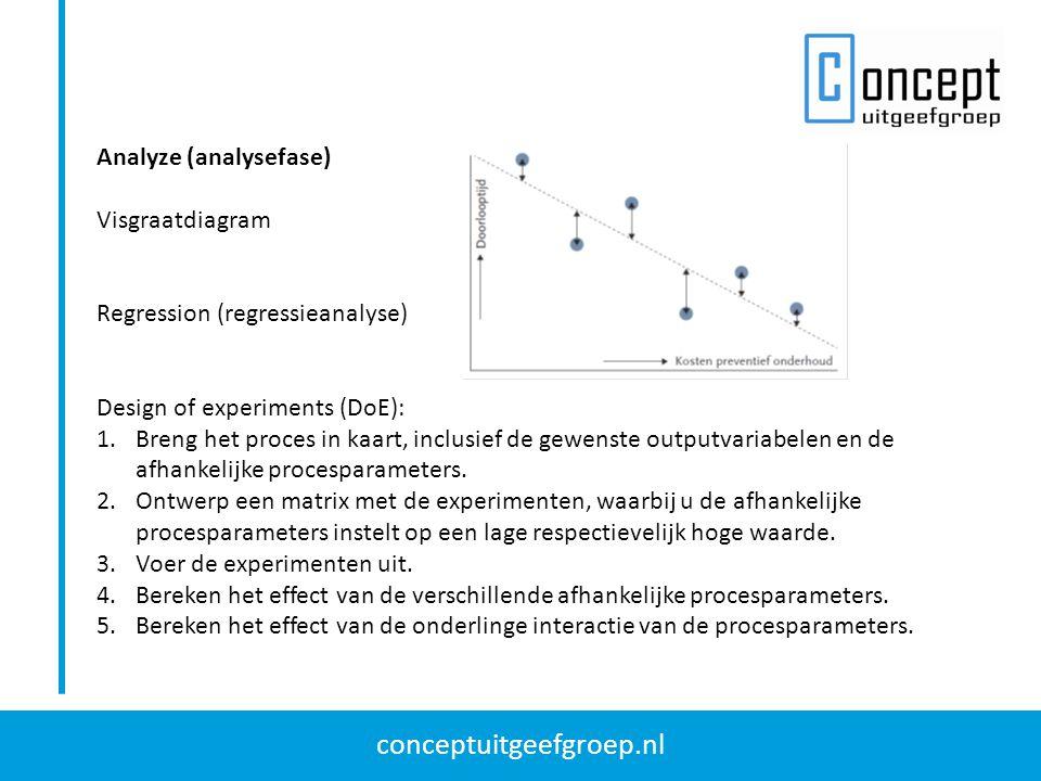 conceptuitgeefgroep.nl Design of Experiments (voorbeeld) Effect van de temperatuur op de vormvastheid: Effect van de druk op de vormvastheid: Effect van de onderlinge afhankelijkheid: Dit laatste wil zeggen dat het effect van een hogere temperatuur bij een hogere druk 0,2% lager is dan het effect bij een lagere druk.