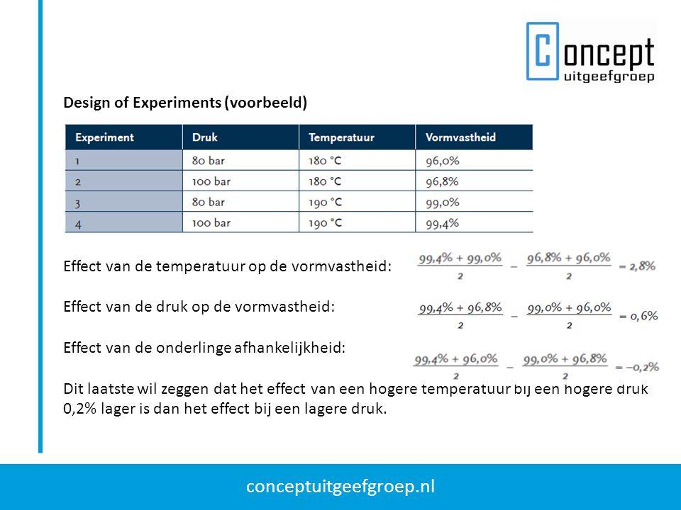 conceptuitgeefgroep.nl Design of Experiments (voorbeeld) Effect van de temperatuur op de vormvastheid: Effect van de druk op de vormvastheid: Effect v
