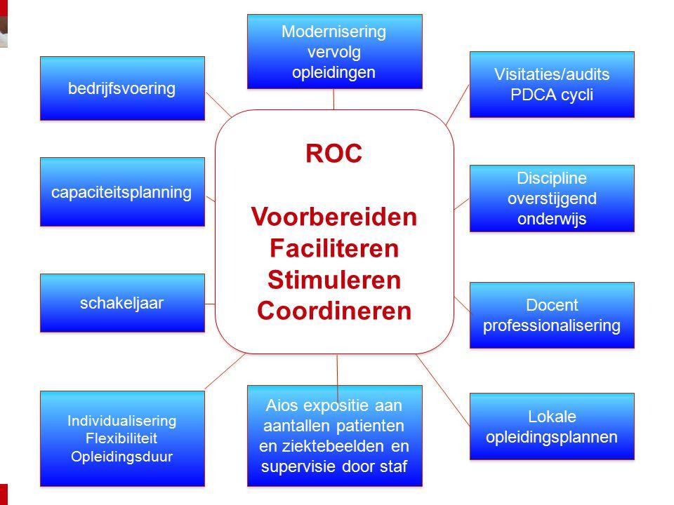 Modernisering vervolg opleidingen Modernisering vervolg opleidingen bedrijfsvoering schakeljaar Individualisering Flexibiliteit Opleidingsduur Individ
