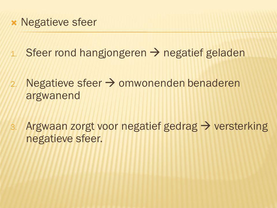  Negatieve sfeer 1. Sfeer rond hangjongeren  negatief geladen 2.