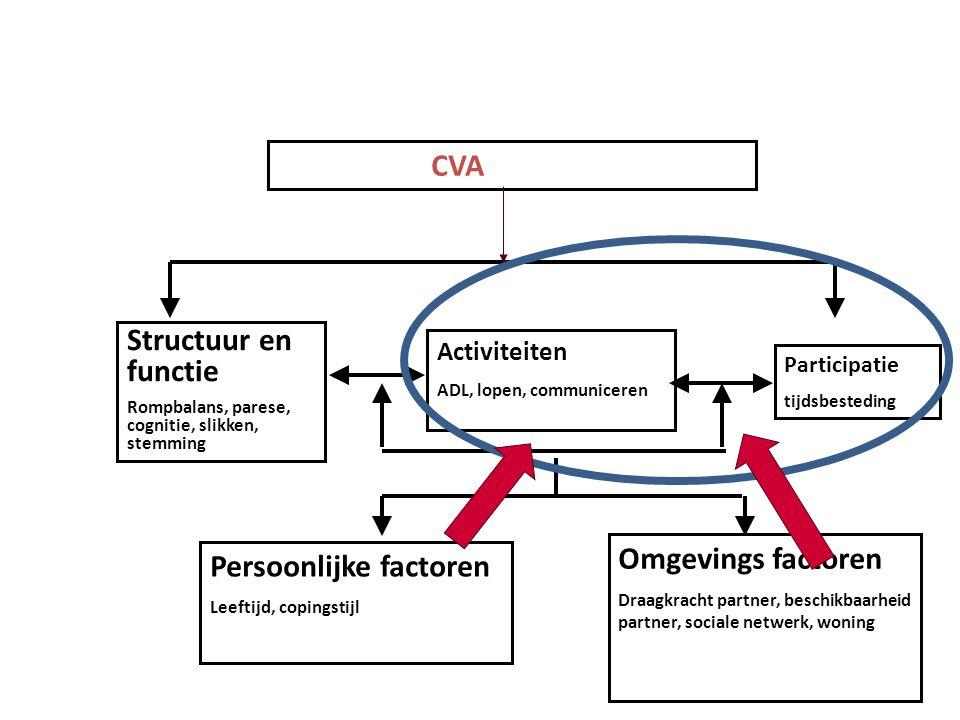 CVA Activiteiten ADL, lopen, communiceren Structuur en functie Rompbalans, parese, cognitie, slikken, stemming Participatie tijdsbesteding Omgevings factoren Draagkracht partner, beschikbaarheid partner, sociale netwerk, woning Persoonlijke factoren Leeftijd, copingstijl