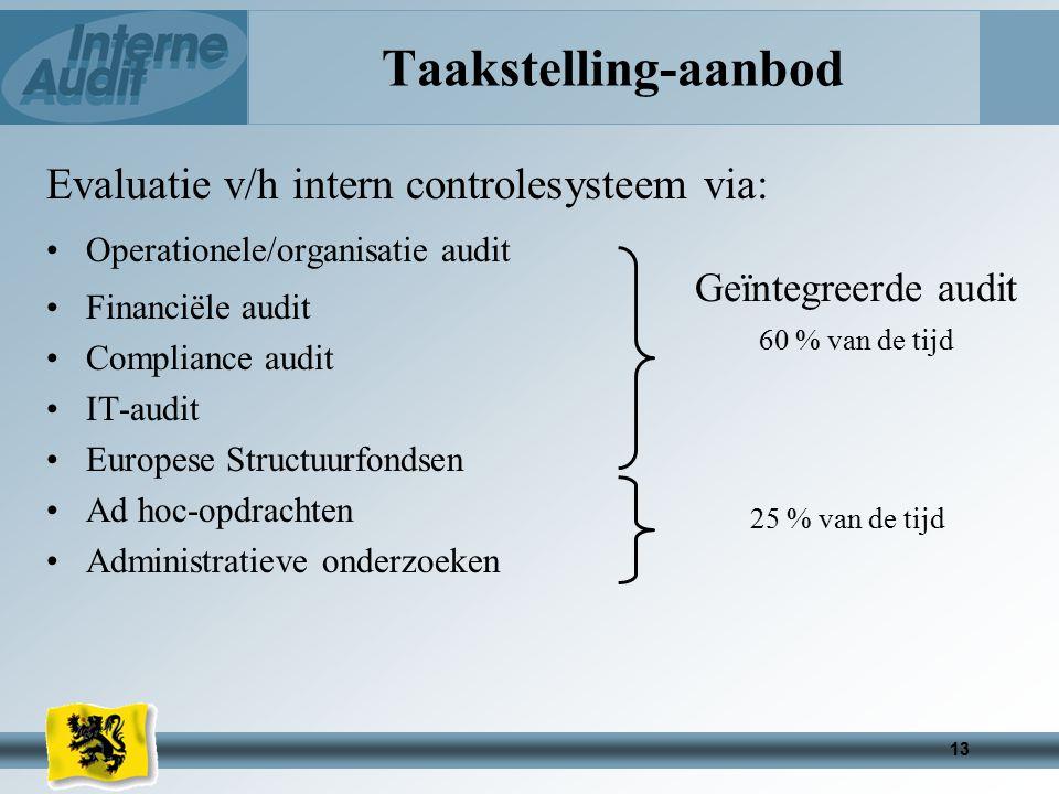 13 Taakstelling-aanbod Evaluatie v/h intern controlesysteem via: Operationele/organisatie audit Financiële audit Compliance audit IT-audit Europese Structuurfondsen Ad hoc-opdrachten Administratieve onderzoeken Geïntegreerde audit 60 % van de tijd 25 % van de tijd