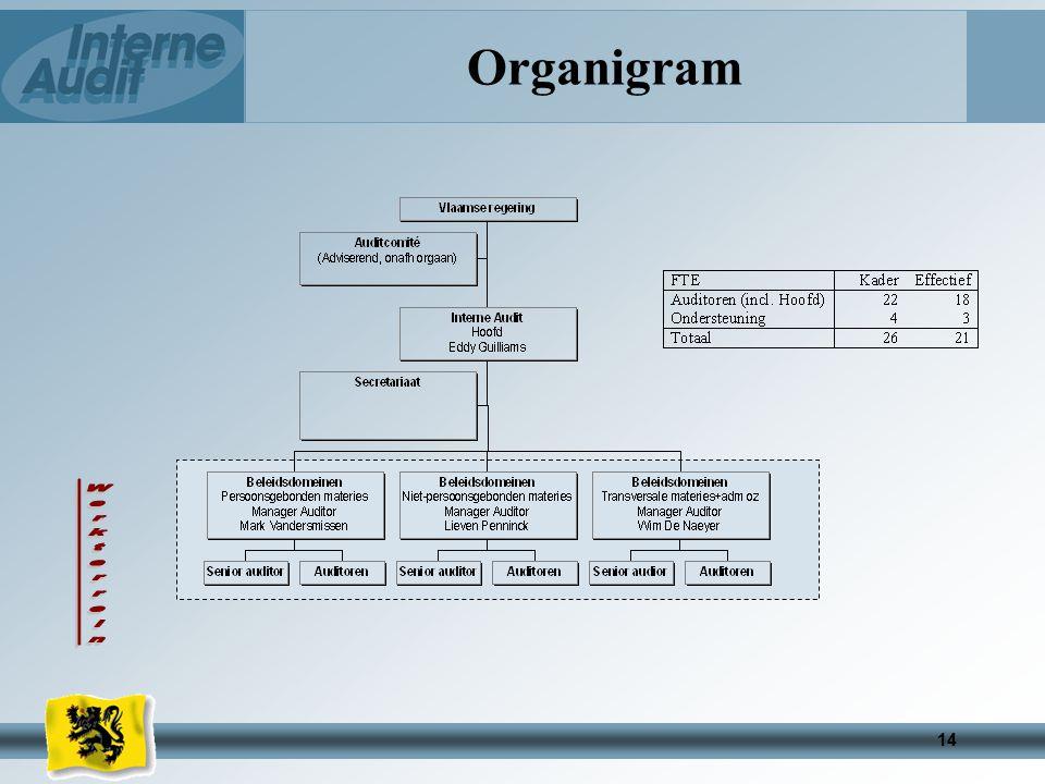 14 Organigram