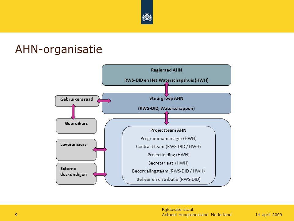 Rijkswaterstaat Actueel Hoogtebestand Nederland914 april 2009 AHN-organisatie 9 Leveranciers Gebruikers Projectteam AHN Programmamanager (HWH) Contrac