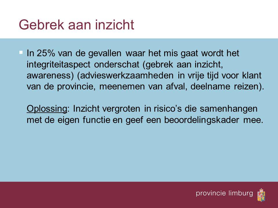 Gebrek aan inzicht  In 25% van de gevallen waar het mis gaat wordt het integriteitaspect onderschat (gebrek aan inzicht, awareness) (advieswerkzaamhe