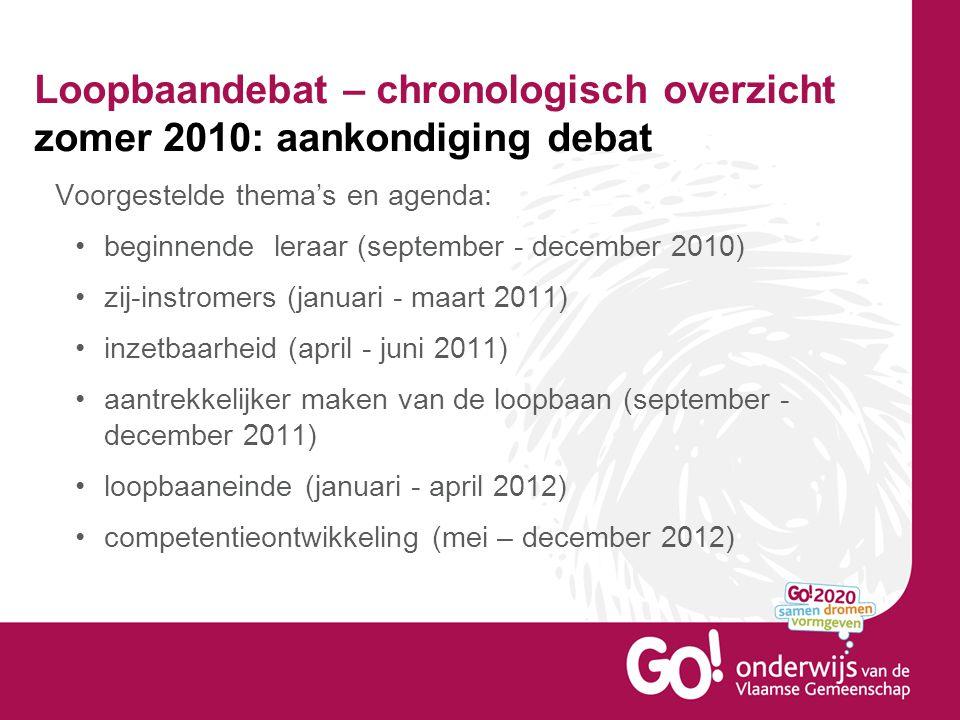 Loopbaandebat – chronologisch overzicht zomer 2010: aankondiging debat Voorgestelde thema's en agenda: beginnende leraar (september - december 2010) z