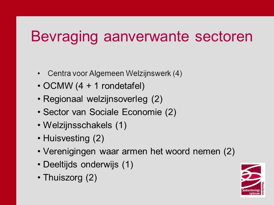 Bevraging aanverwante sectoren Centra voor Algemeen Welzijnswerk (4) OCMW (4 + 1 rondetafel) Regionaal welzijnsoverleg (2) Sector van Sociale Economie (2) Welzijnsschakels (1) Huisvesting (2) Verenigingen waar armen het woord nemen (2) Deeltijds onderwijs (1) Thuiszorg (2)
