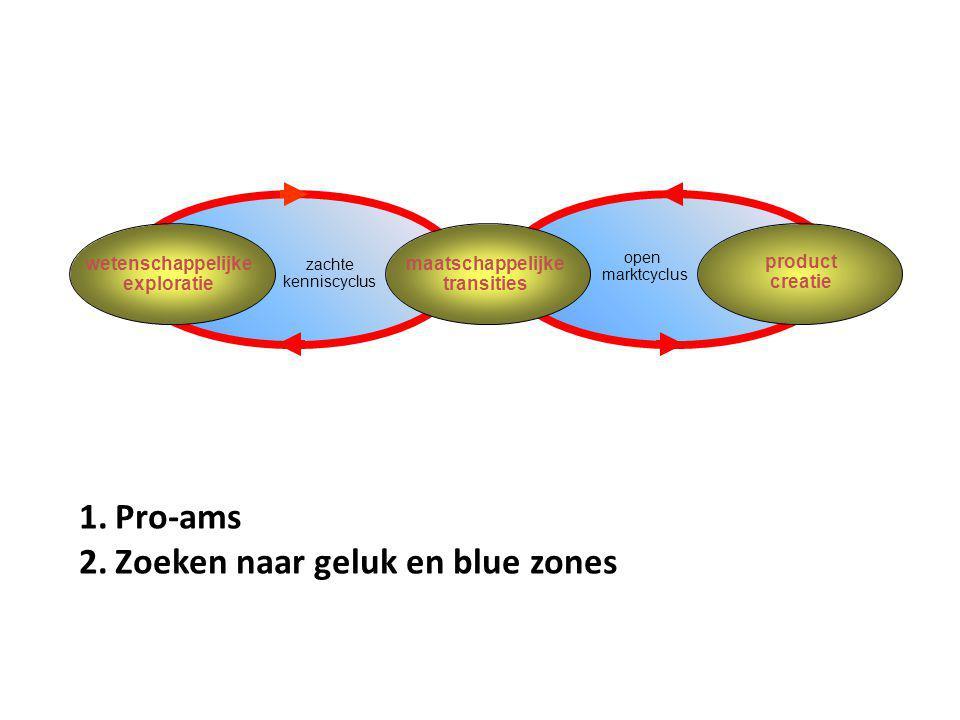 A.J. Berkhout wetenschappelijke exploratie maatschappelijke transities product creatie zachte kenniscyclus open marktcyclus 1.Pro-ams 2.Zoeken naar ge