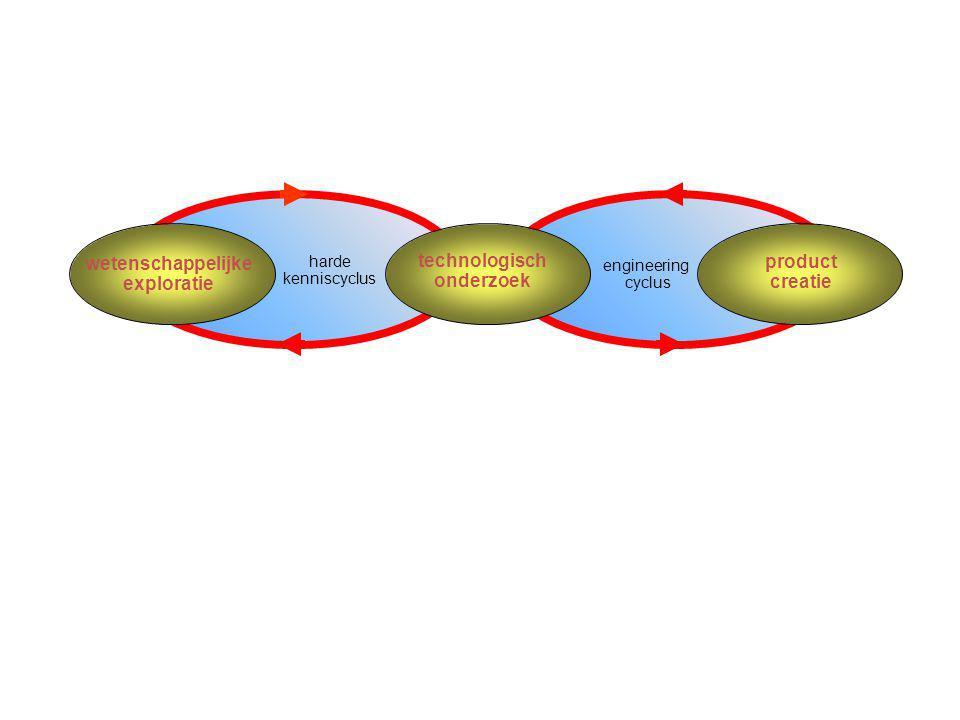 A.J. Berkhout wetenschappelijke exploratie technologisch onderzoek product creatie harde kenniscyclus engineering cyclus