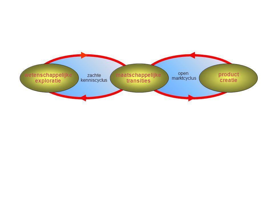 A.J. Berkhout wetenschappelijke exploratie maatschappelijke transities product creatie zachte kenniscyclus open marktcyclus