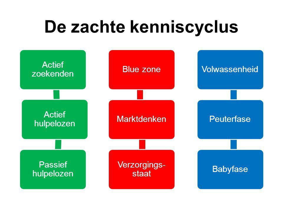 De zachte kenniscyclus