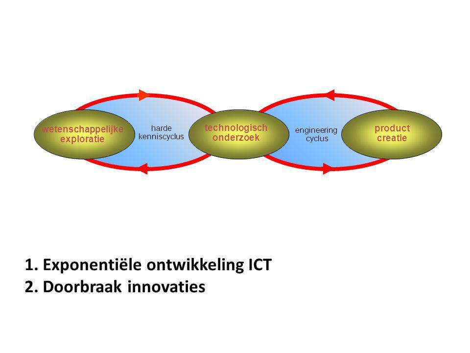 wetenschappelijke exploratie technologisch onderzoek product creatie harde kenniscyclus engineering cyclus 1.