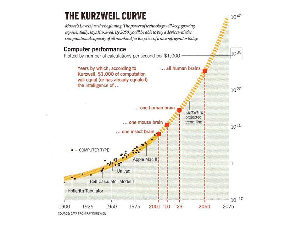 ICT: 50% prijsdaling iedere 2 jaar