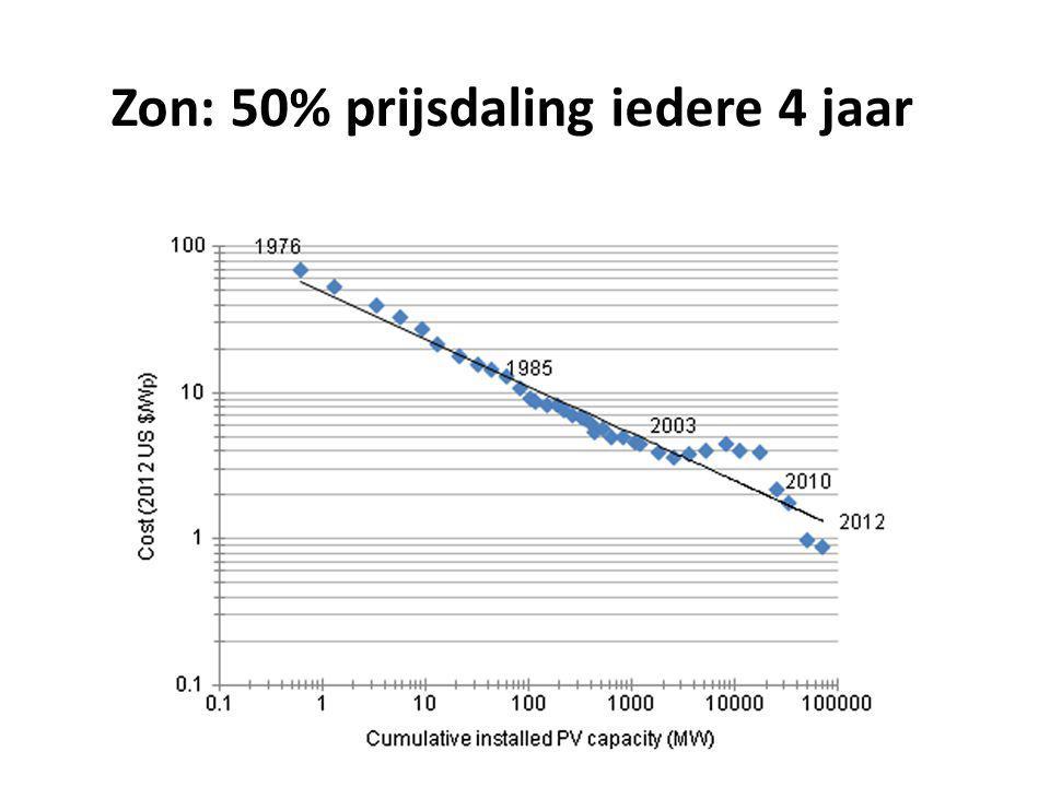 DNA seq: 50% prijsdaling ieder jaar