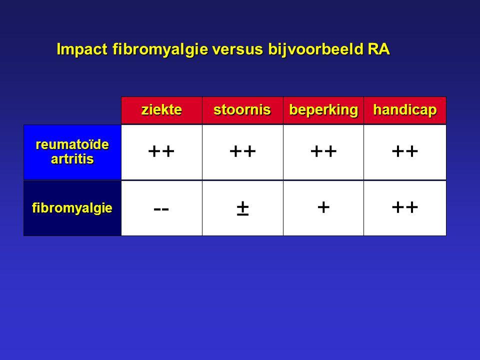 reumatoïdeartritis fibromyalgie ziekte ++ -- stoornis ++ ± beperking + handicap Impact fibromyalgie versus bijvoorbeeld RA