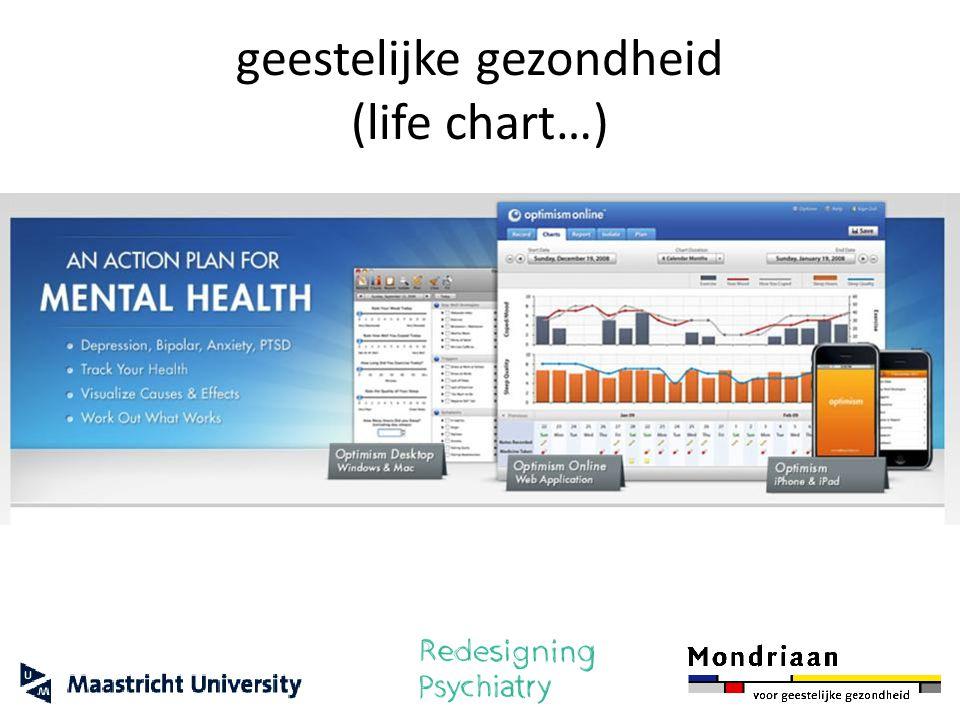 geestelijke gezondheid (life chart…)