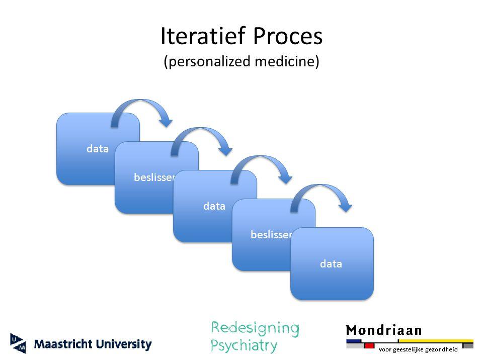 Iteratief Proces (personalized medicine) data beslissen data beslissen data