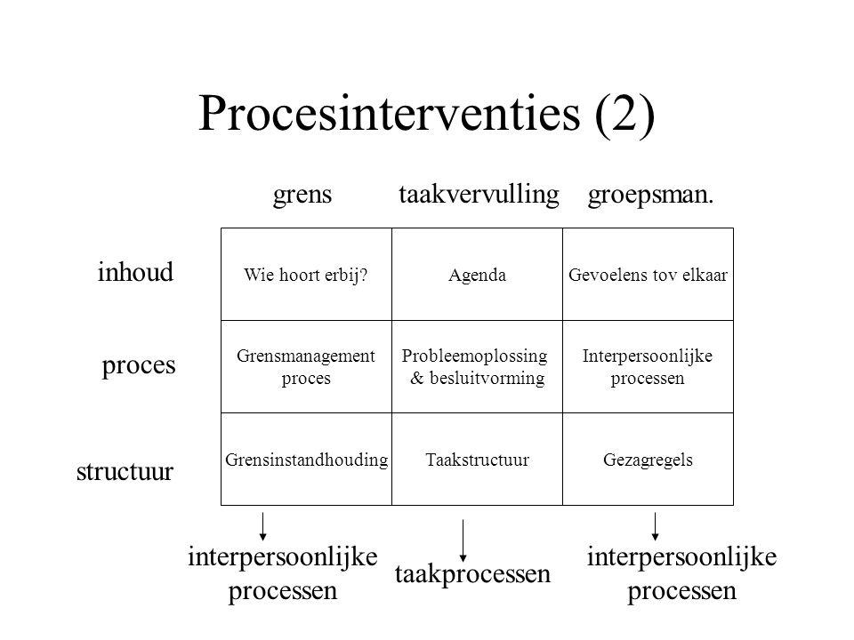 Procesinterventies (2) Wie hoort erbij.