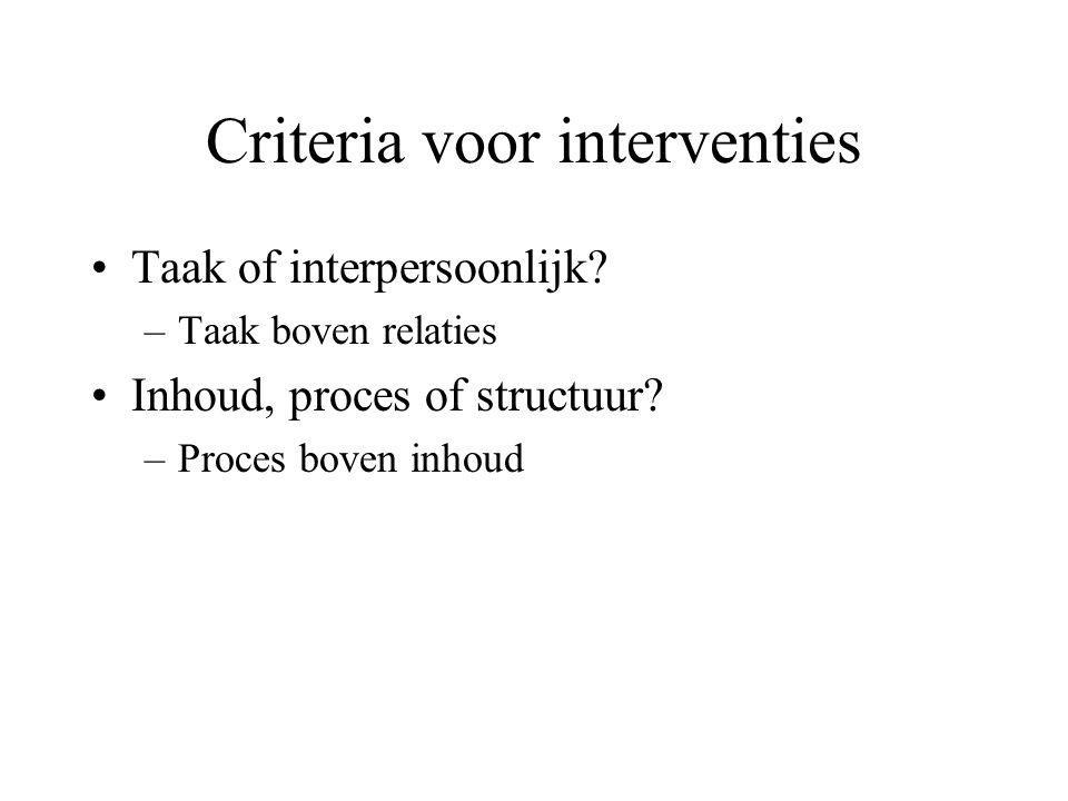 Criteria voor interventies Taak of interpersoonlijk.