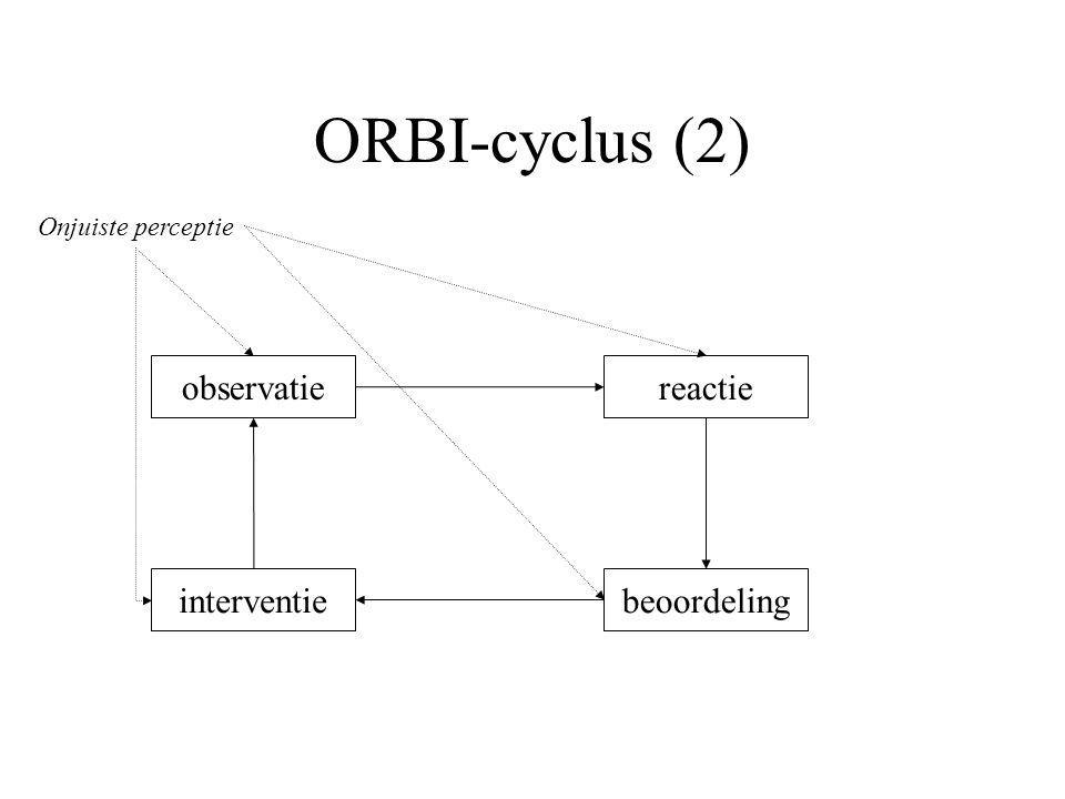 ORBI-cyclus (2) observatie beoordelinginterventie reactie Onjuiste perceptie