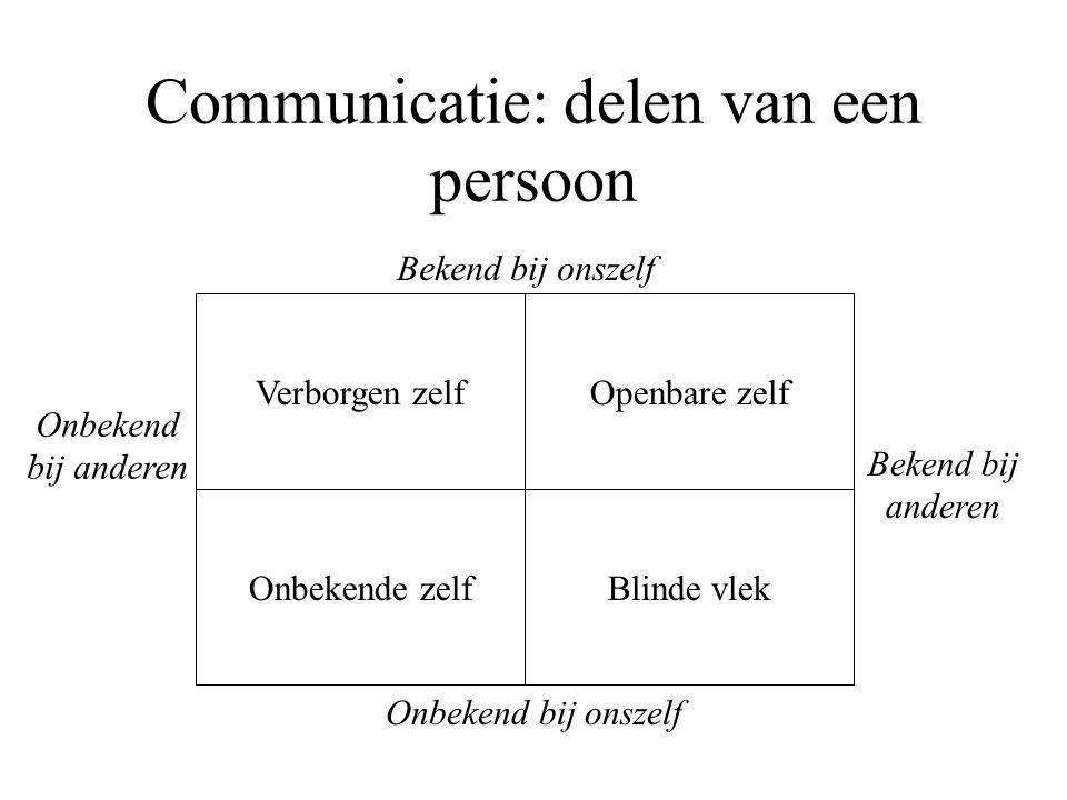 Communicatie: delen van een persoon Verborgen zelfOpenbare zelf Onbekende zelfBlinde vlek Onbekend bij anderen Bekend bij anderen Bekend bij onszelf Onbekend bij onszelf