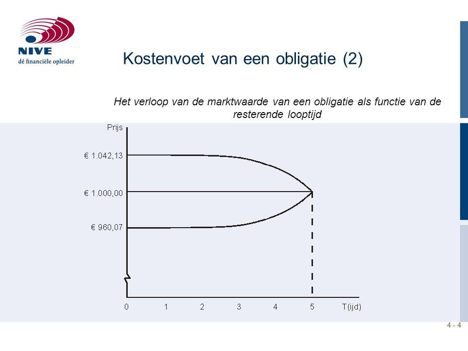 4 - 4 Het verloop van de marktwaarde van een obligatie als functie van de resterende looptijd Kostenvoet van een obligatie (2)