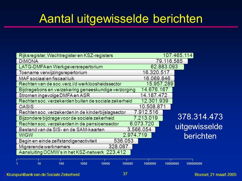 37 Kruispuntbank van de Sociale ZekerheidBrussel, 21 maart 2005 Aantal uitgewisselde berichten 378.314.473 uitgewisselde berichten Rijksregister, Wach
