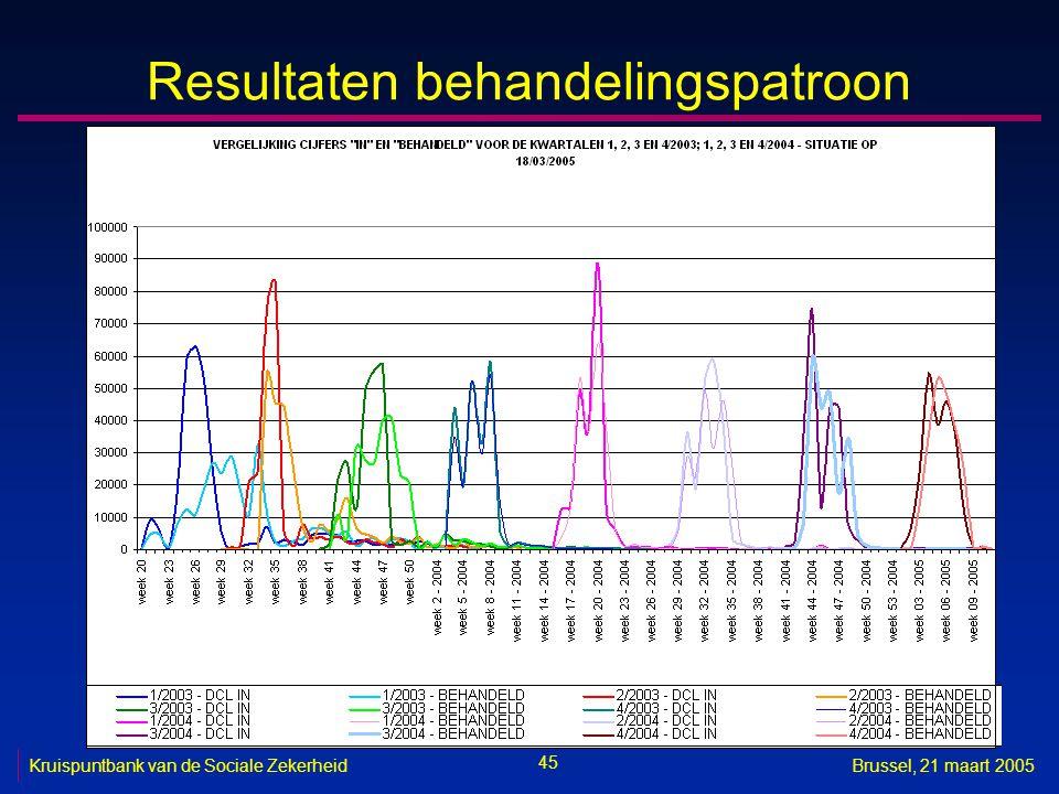 45 Kruispuntbank van de Sociale ZekerheidBrussel, 21 maart 2005 Resultaten behandelingspatroon