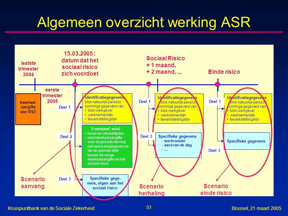 51 Kruispuntbank van de Sociale ZekerheidBrussel, 21 maart 2005 Algemeen overzicht werking ASR Identificatiegegevens blok natuurlijk persoon sommige g